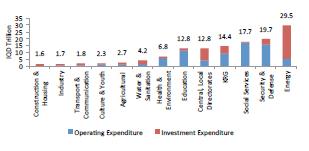 2013 Iraq Budget